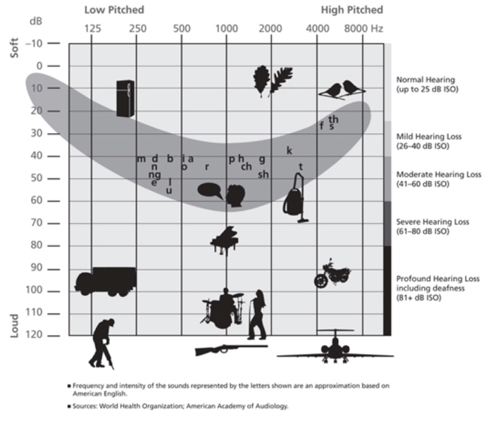 How hearing declines – volume and frequency